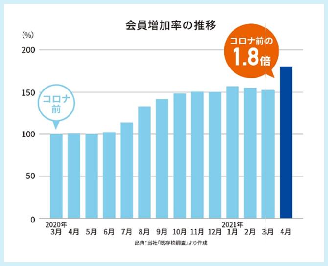 会員増加率の推移グラフ
